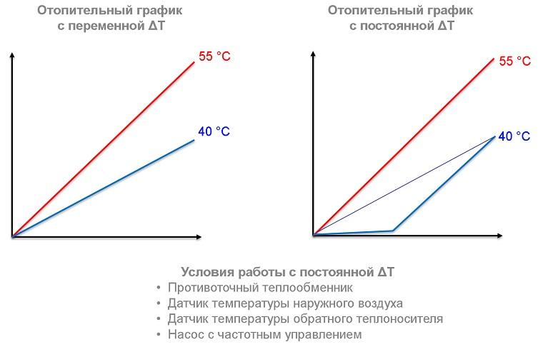 Минимальная температура теплоносителя для теплообменника Кожухотрубный конденсатор ONDA C 17.303.1000 Петрозаводск